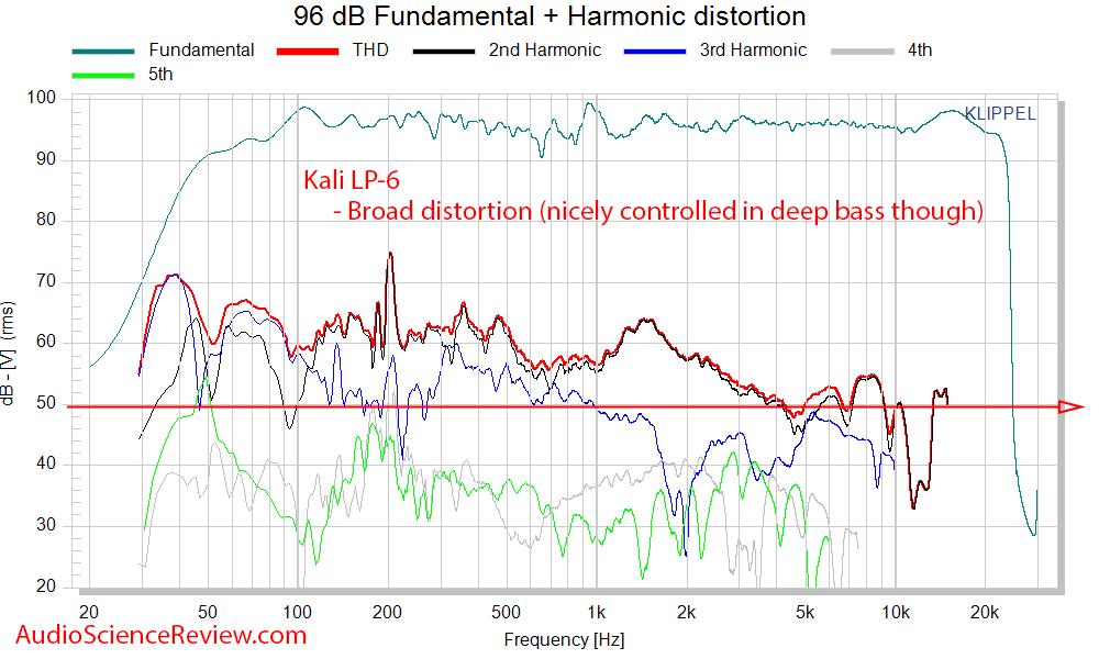 Kali LP-6 Measurements THD distortion.png