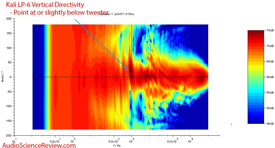 Kali LP-6 Measurements vertical directivity.png