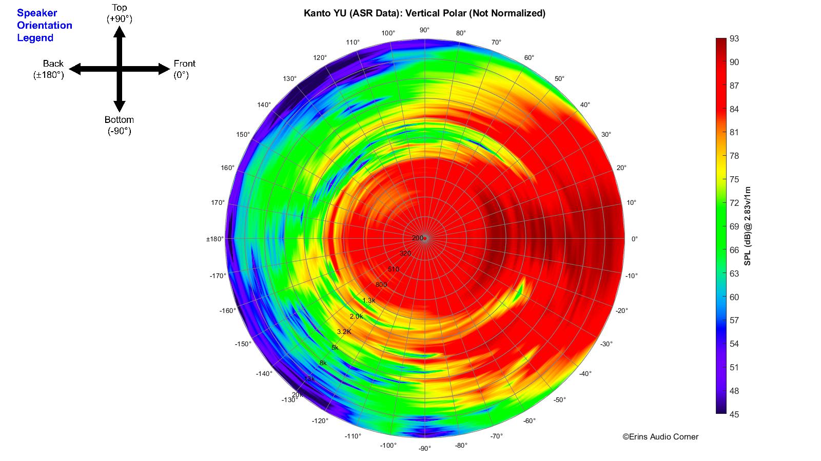 Kanto YU (ASR Data)_360_Vertical_Polar.png
