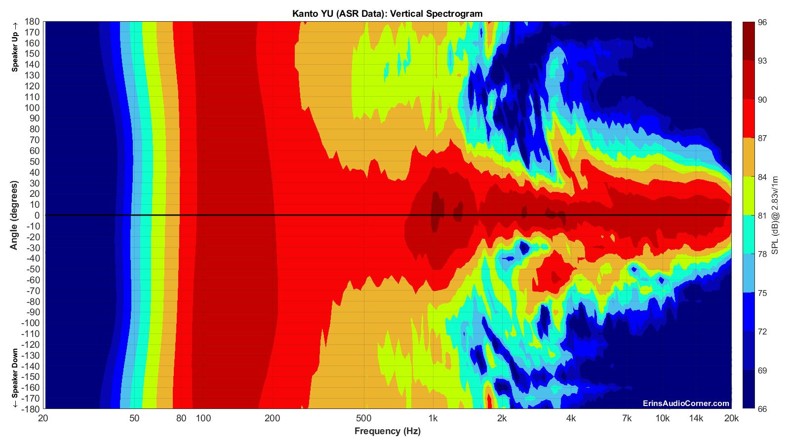 Kanto YU (ASR Data)_Vertical_Spectrogram_Full.png