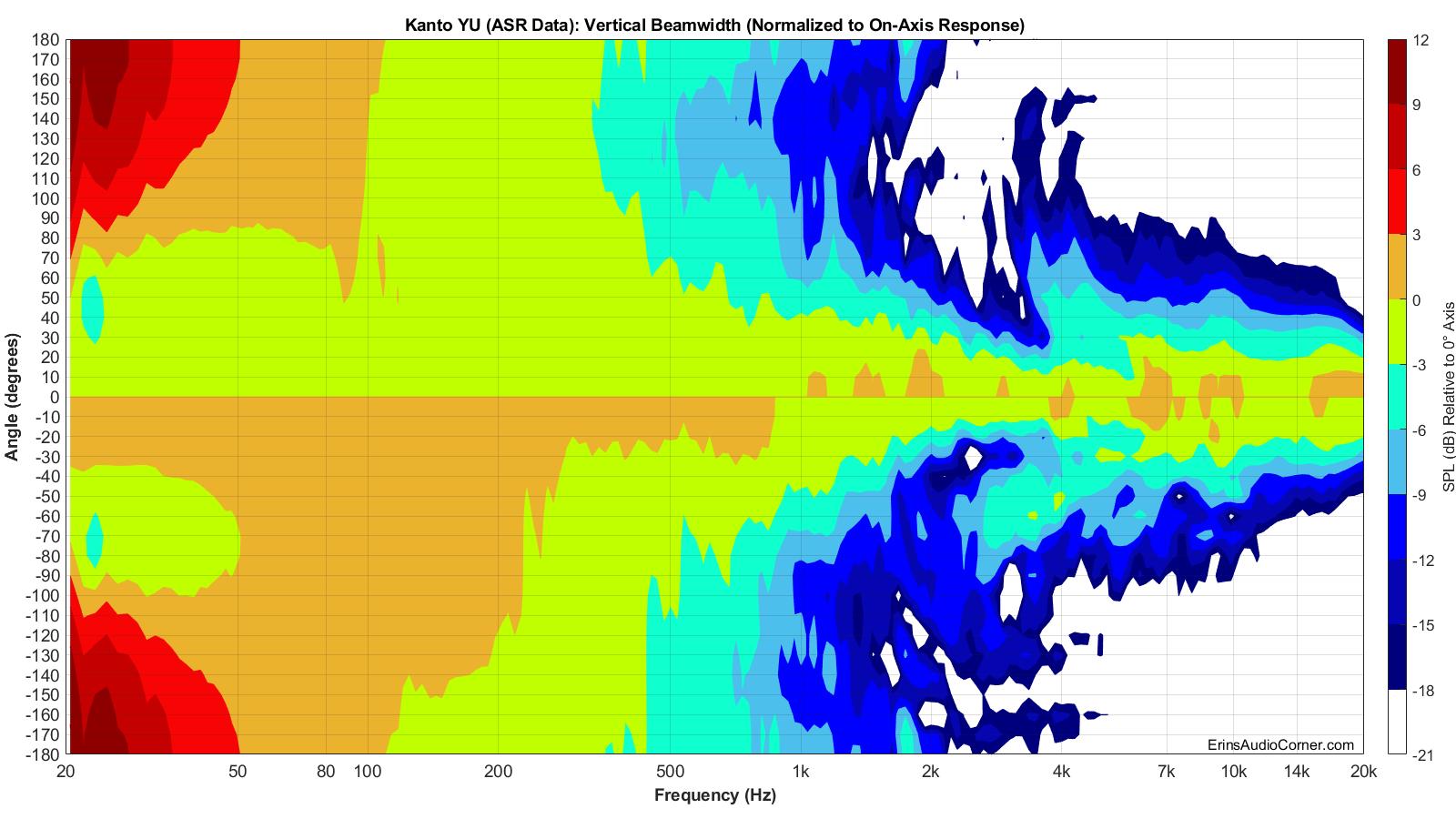 Kanto YU (ASR Data) Beamwidth_Vertical.png