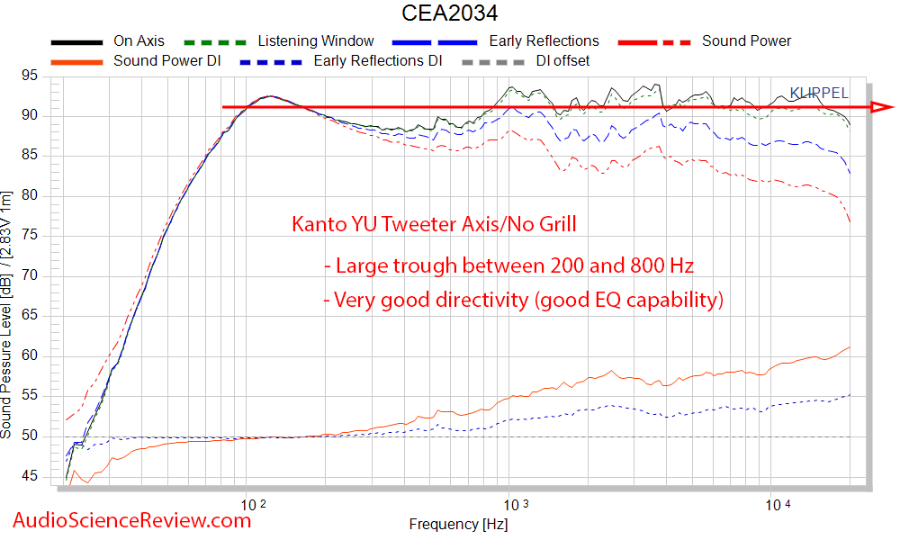 Kanto YU frequency response measurements powered PC speaker.png