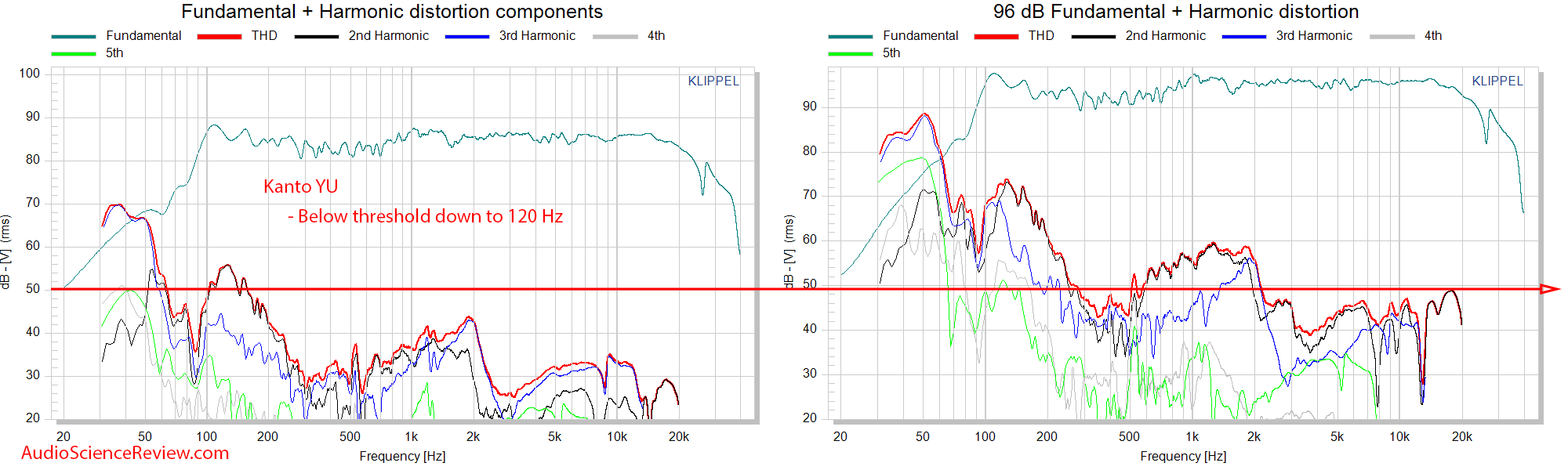 Kanto YU THD distortion measurements powered PC speaker.png