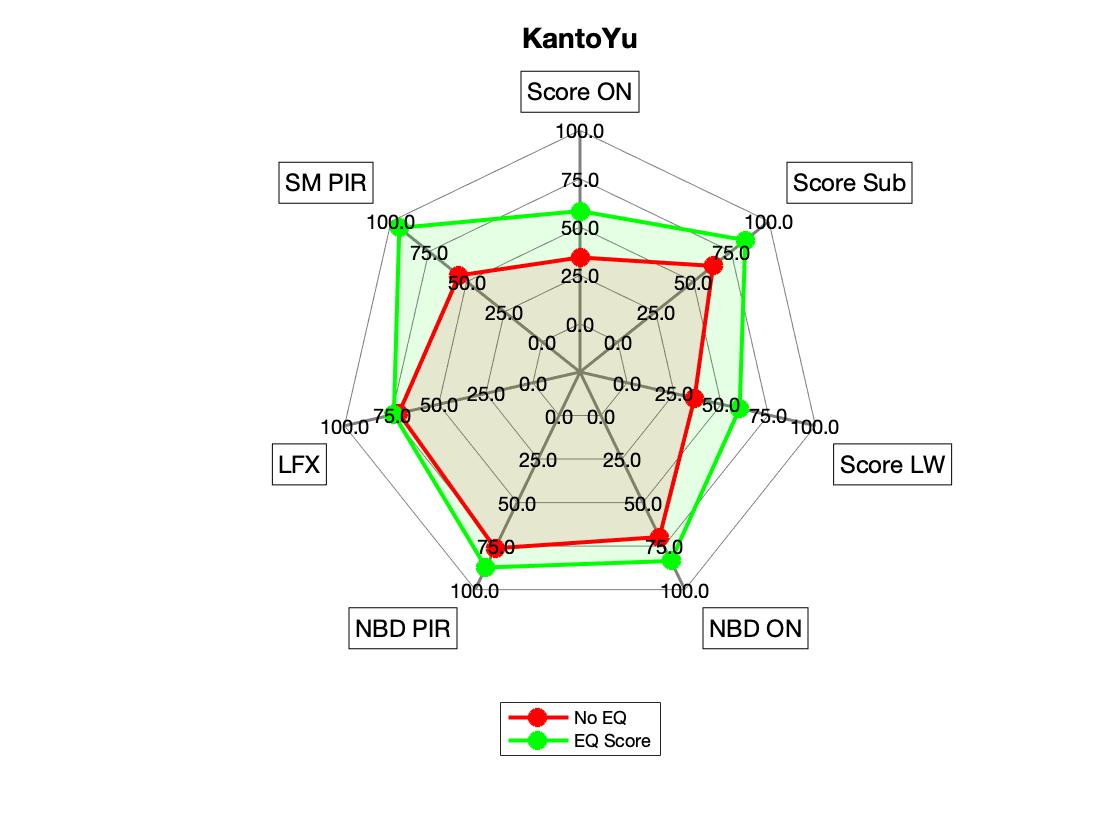 KantoYu Spinorama Radar.png