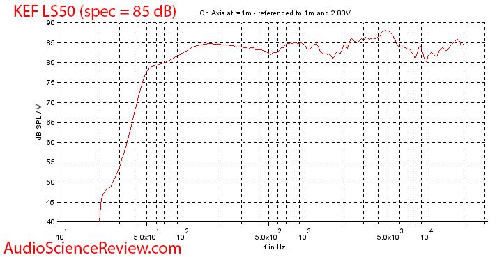 KEF LS50 Bookshelf Speaker Sensitivity Efficiency Audio Measurements.png