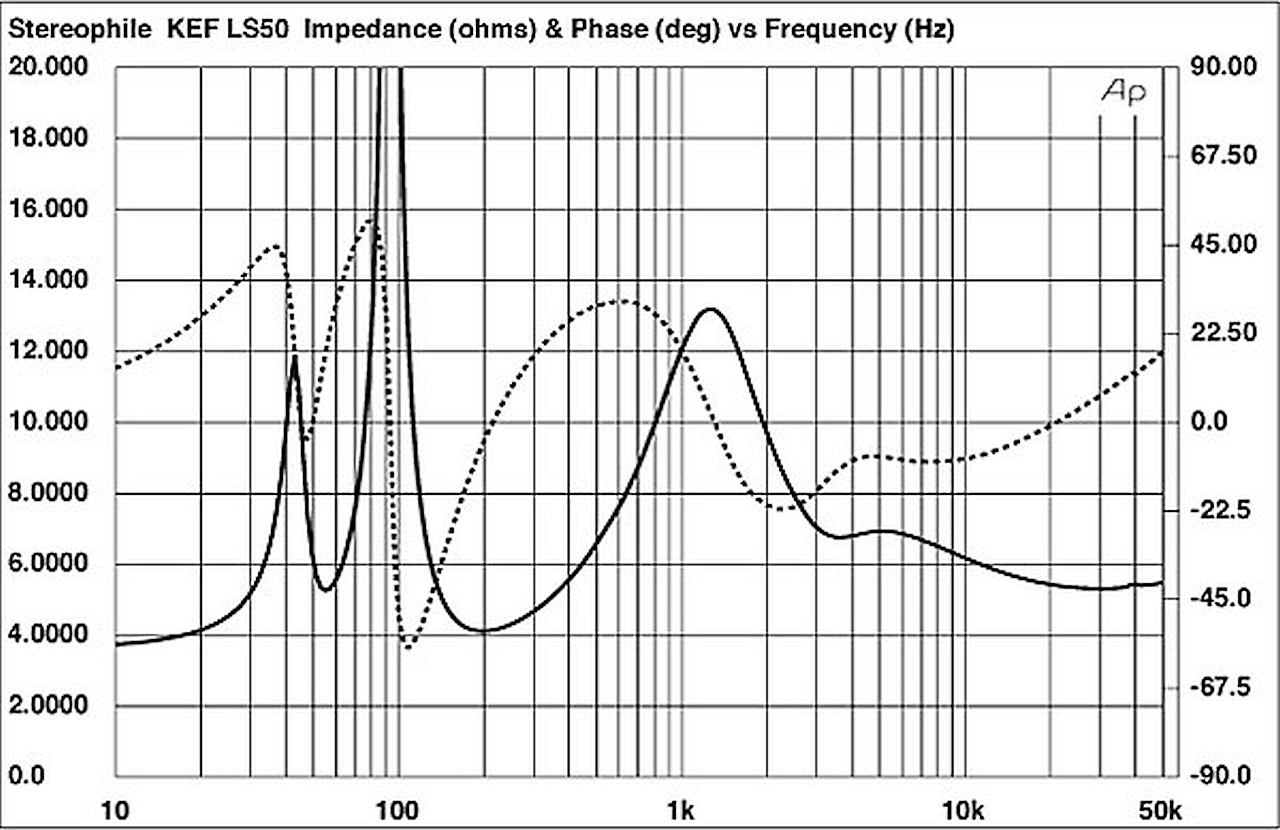 KEF-LS50-impedance-phase-big.png