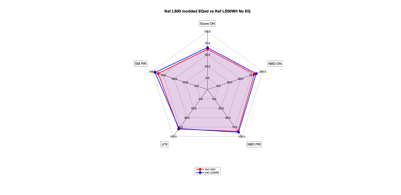Kef LS50 modded EQed vs Kef LS50WII No EQ Radar.png