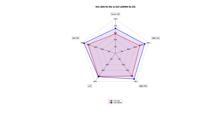 Kef LS50 No EQ vs Kef LS50WII No EQ Radar.png