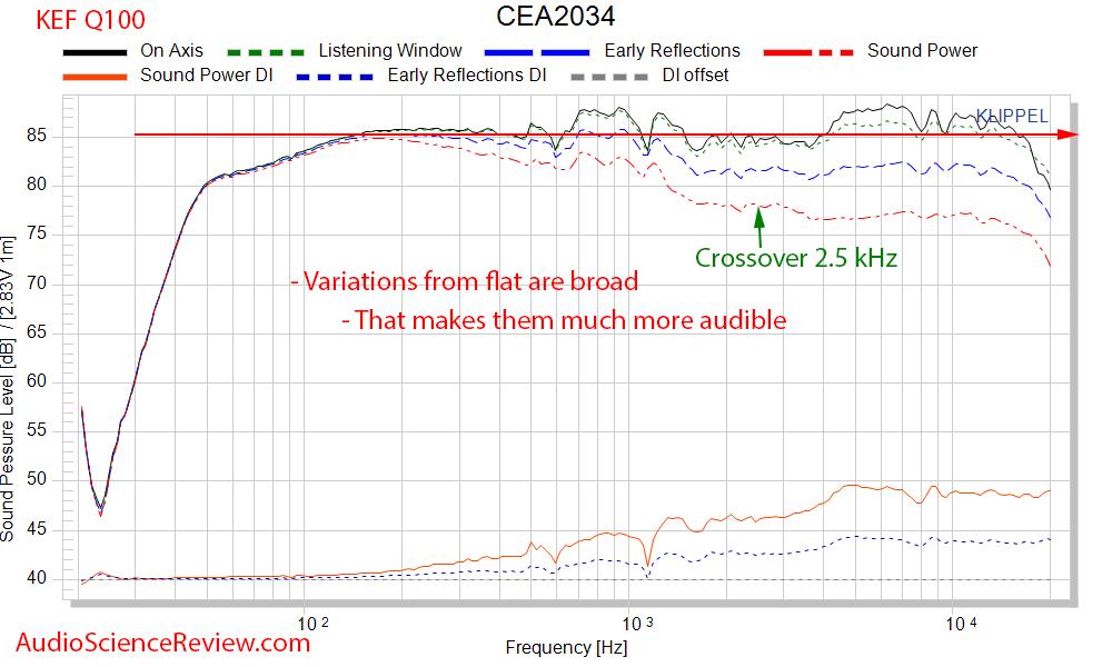 KEF Q100 Bookshelf Speaker Coaxial Driver CEA-2034 Spinorama Audio Measurements.png