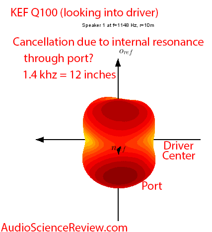 KEF Q100 Bookshelf Speaker Coaxial Driver Vertical Port Cancellation Audio Measurements.png