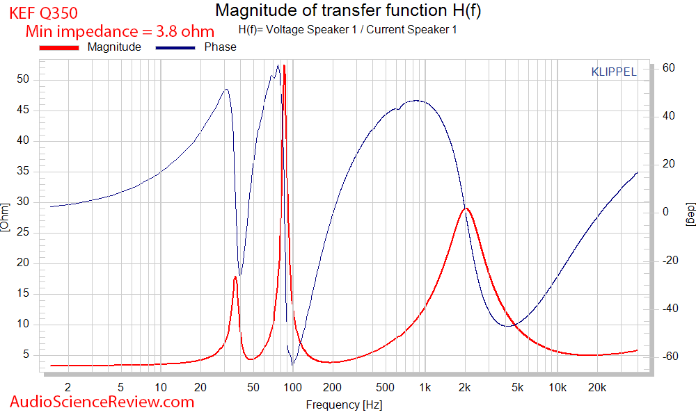 KEF Q350 Bookshelf Speaker Impedance and phase Measurements.png