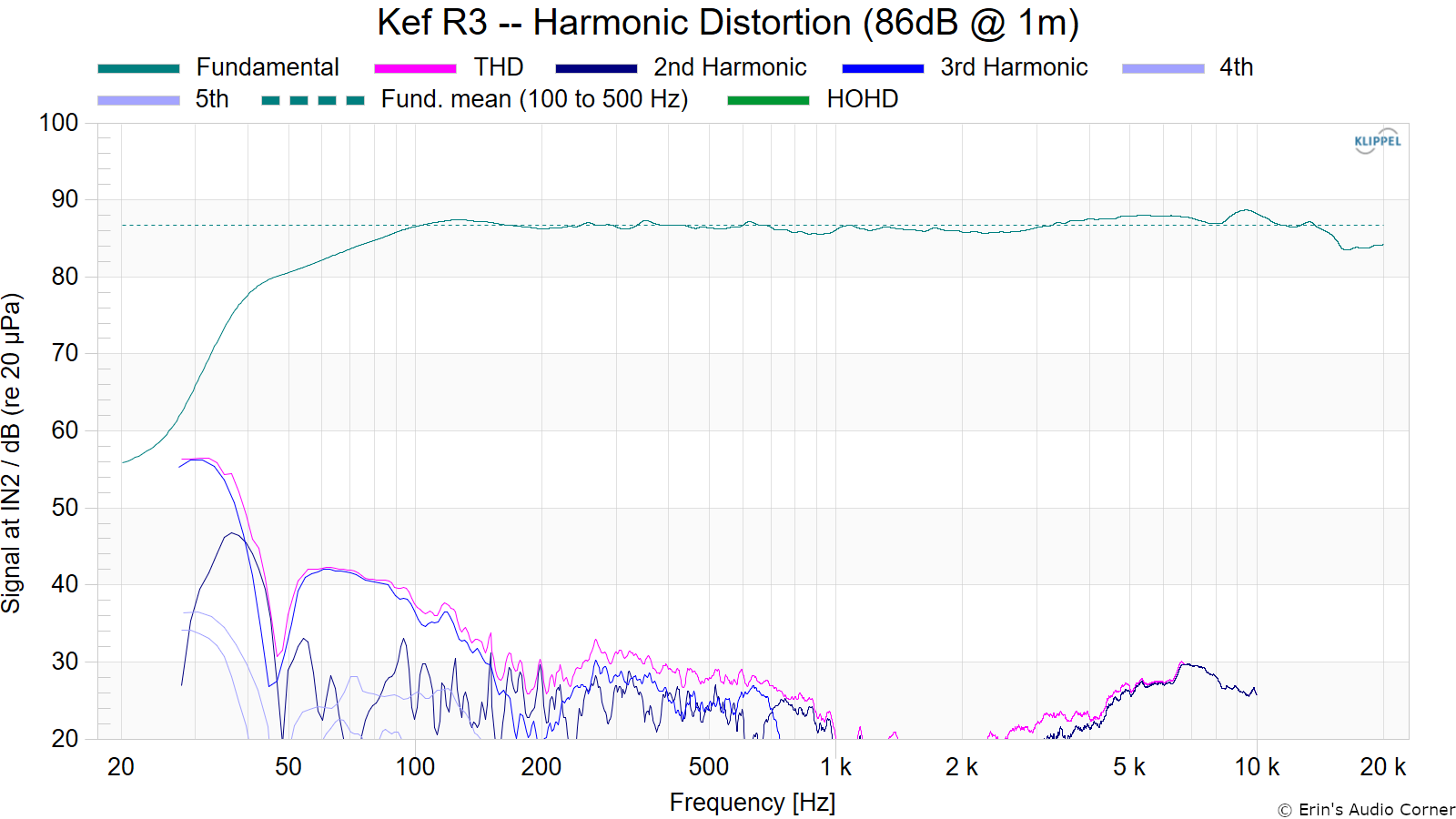 Kef R3 -- Harmonic Distortion (86dB @ 1m)_fundamental.png