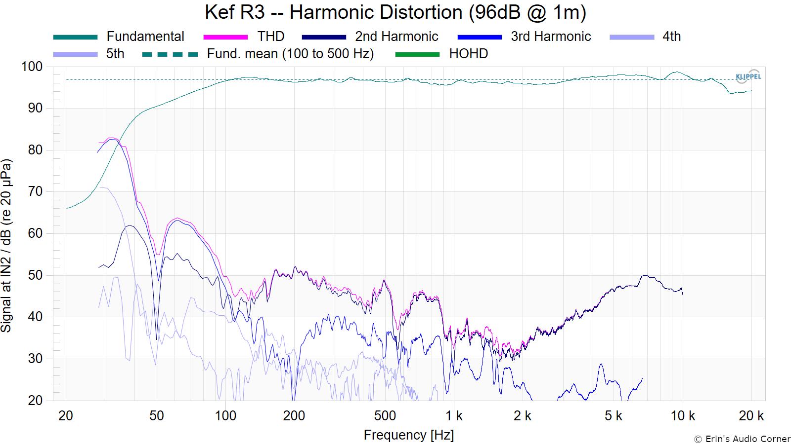 Kef R3 -- Harmonic Distortion (96dB @ 1m)_fundamental.png