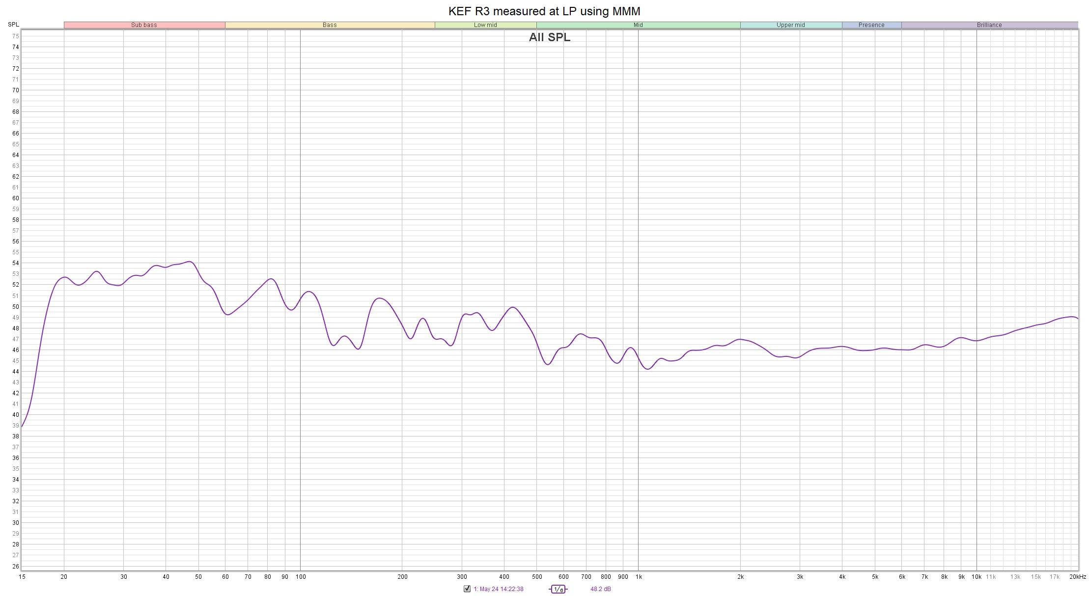 KEF R3 measured at LP using MMM.jpg