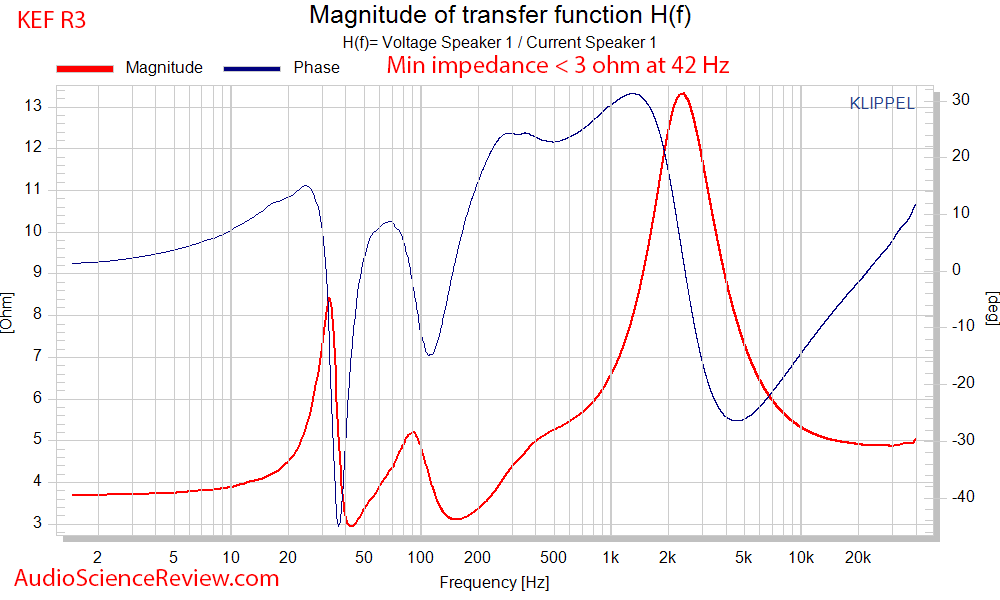 KEF R3 Three-way stand mount Speaker Impedance and Phase Audio Measurements.png