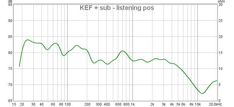 kef+sub at listening post.jpg