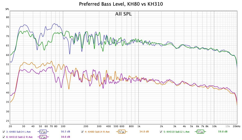 KH80 KH310 Preferred Bass Level.jpg