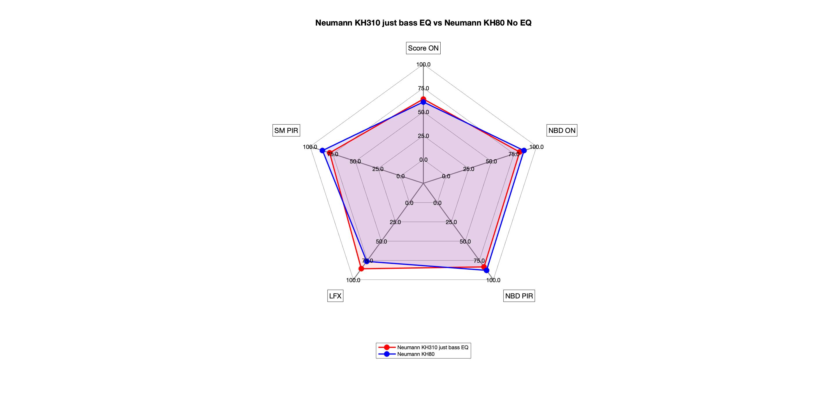 KH80 vs KH310 Just Bass EQ radar.png