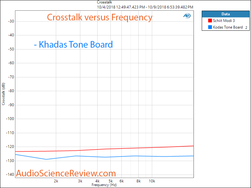 Khadas Tone Board DAC Channel Seperation Crosstalk Measurement.png