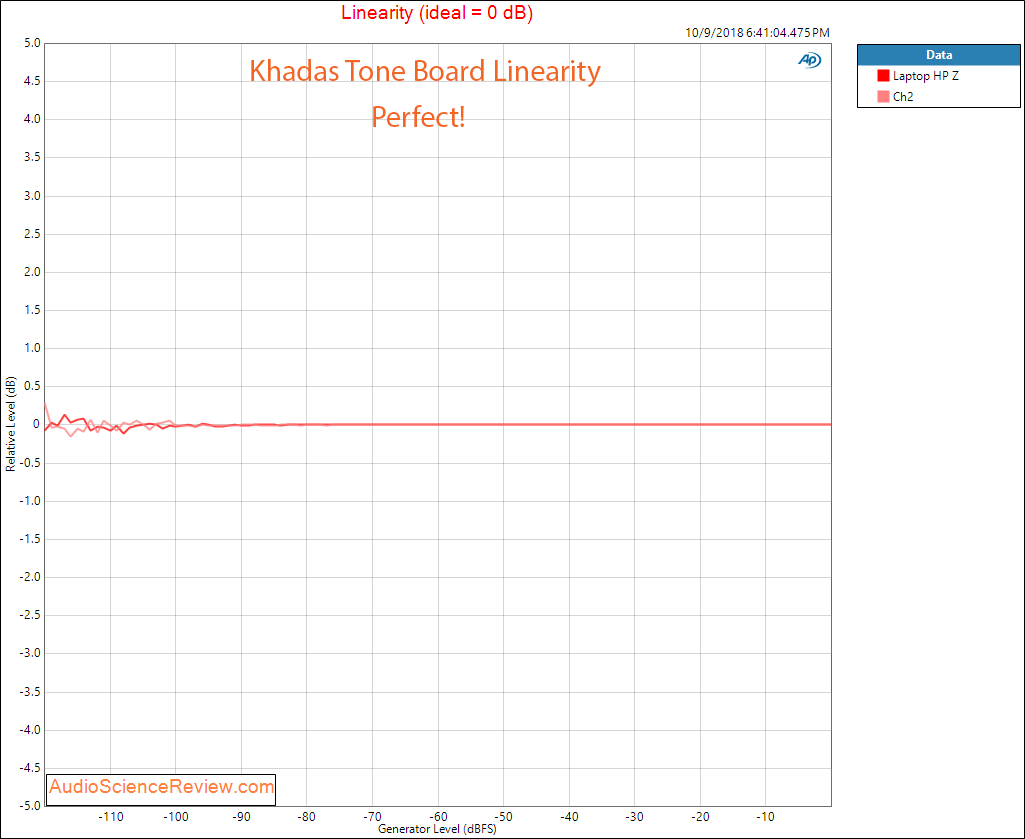 Khadas Tone Board DAC Linearity Measurement.png