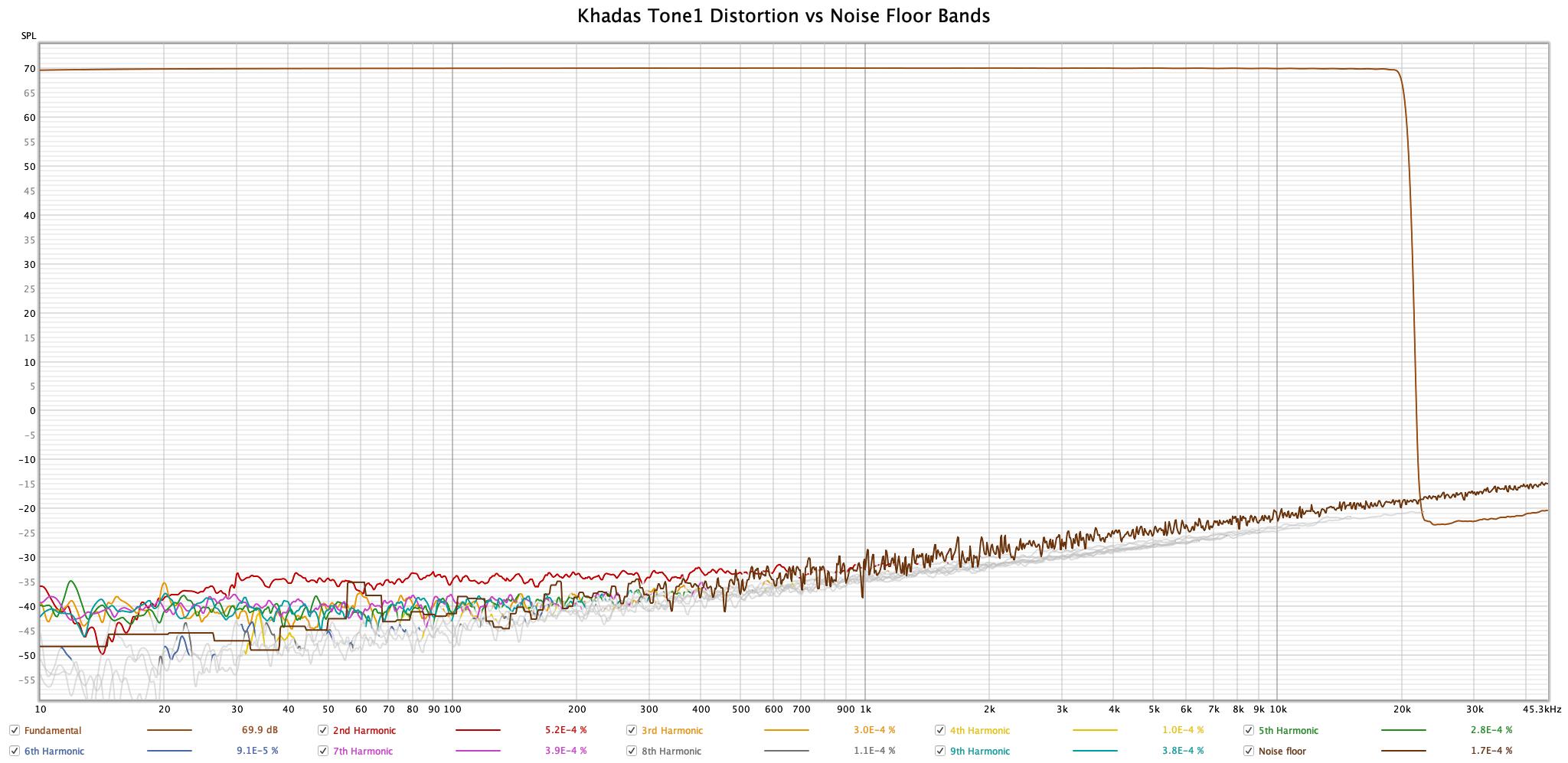 Khadas Tone1 - Distortion Colors.png