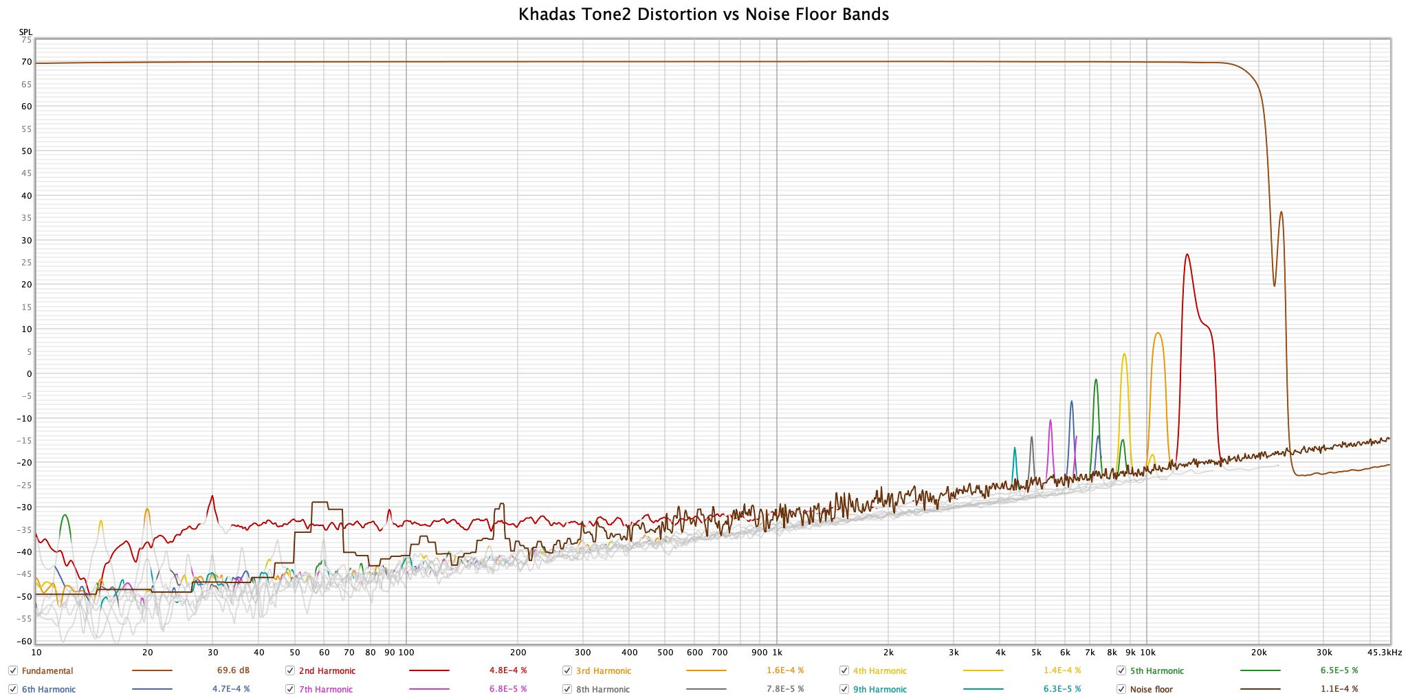 Khadas Tone2 Pro - Distortion Colors.png