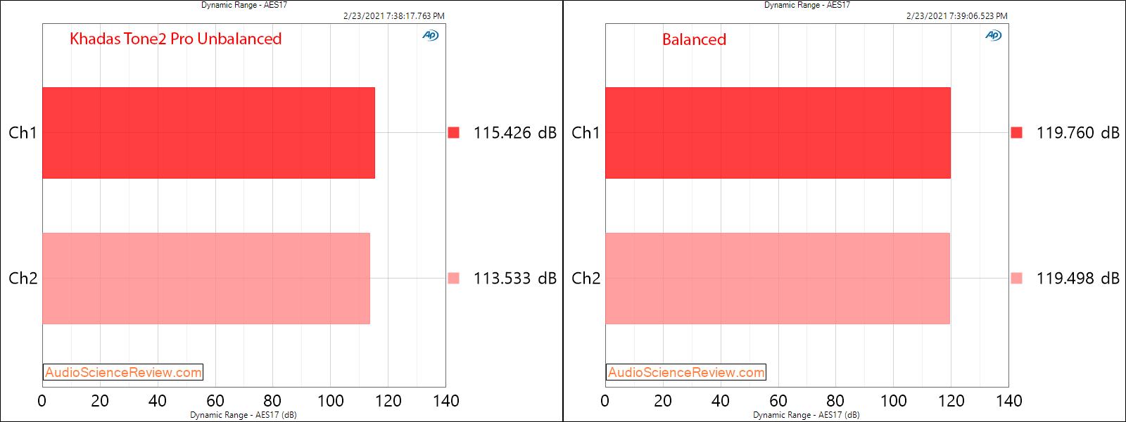 Khadas Tone2 Pro Measurements Line Out Dynamic Range Unbalanced vs Balanced.png
