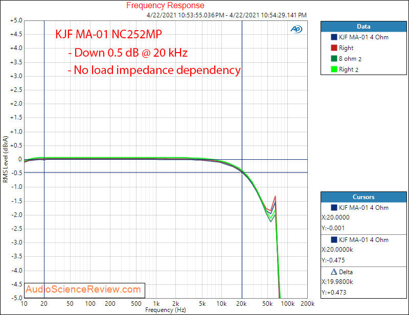 KJF Audio MA-01 Frequency Response Measurements MC252MP Hypex.png
