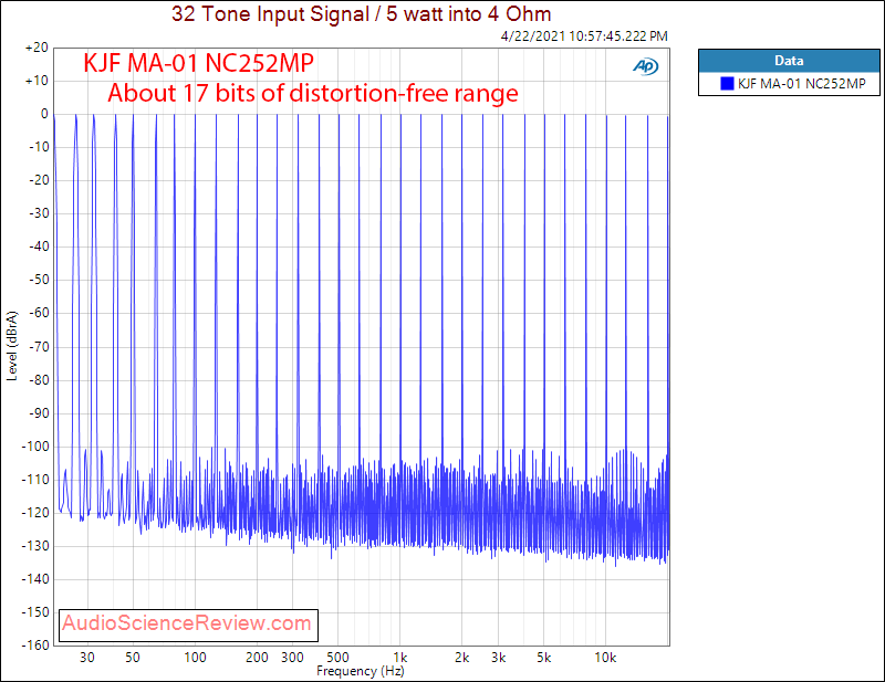 KJF Audio MA-01 Multitone Measurements MC252MP Hypex.png