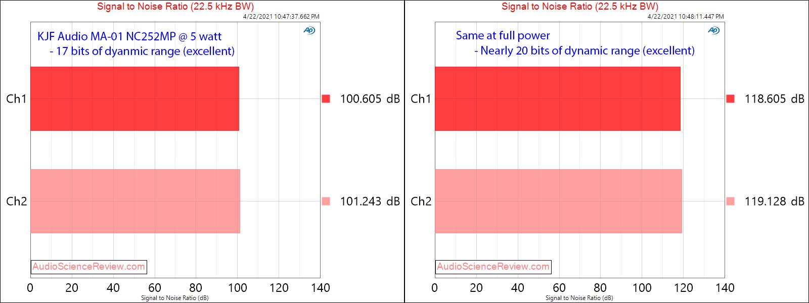 KJF Audio MA-01 SNR Measurements MC252MP Hypex.png