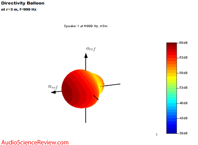 Klippel 3D NFS Scanner Directivity Baloon Speaker Measurement.png