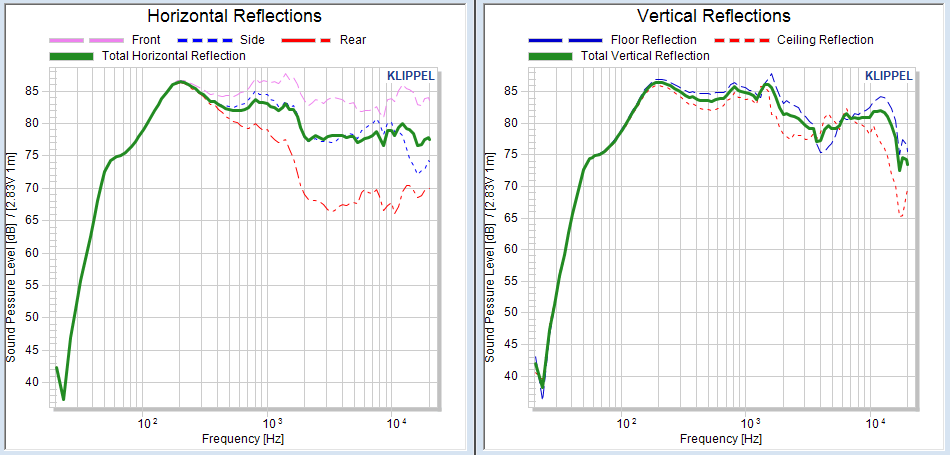 Klippel 3D NFS Scanner Reflections vertical and horizontal Speaker Measurement.png