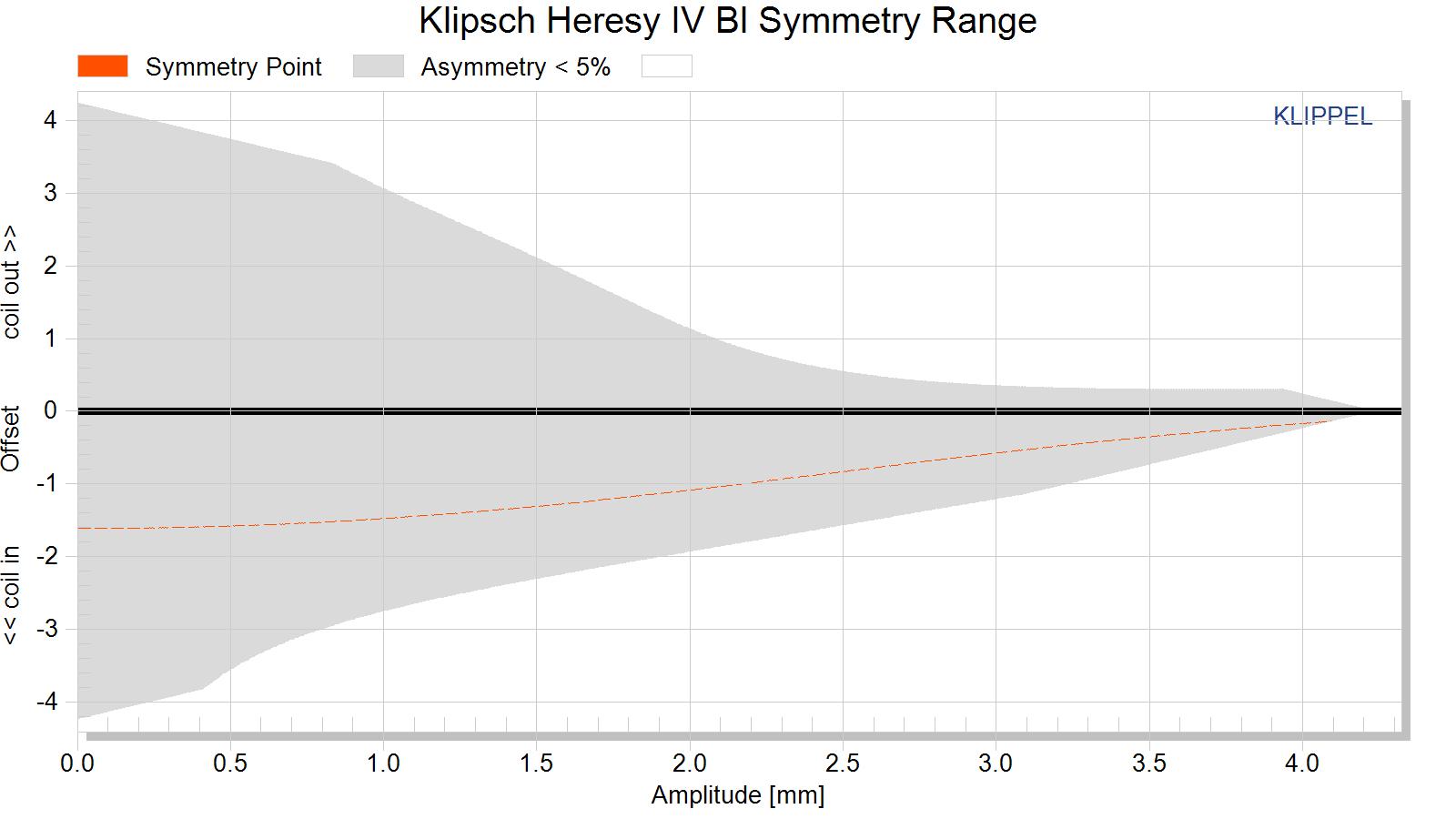 Klipsch Heresy IV Bl Symmetry Range.png