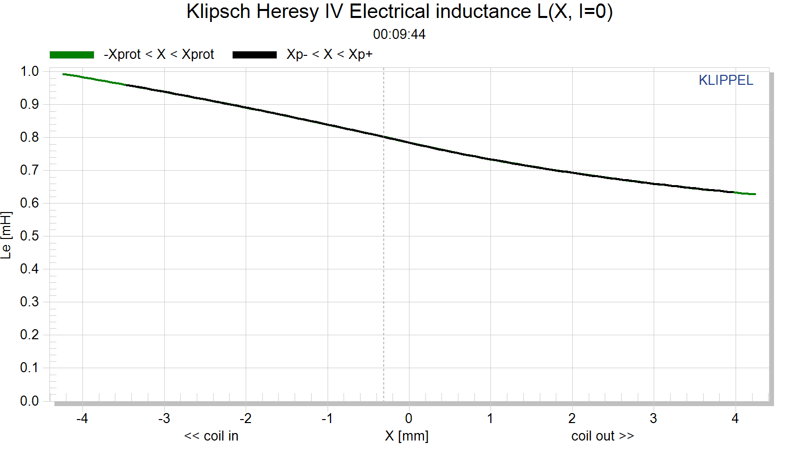 Klipsch Heresy IV Electrical inductance L(X, I=0).png