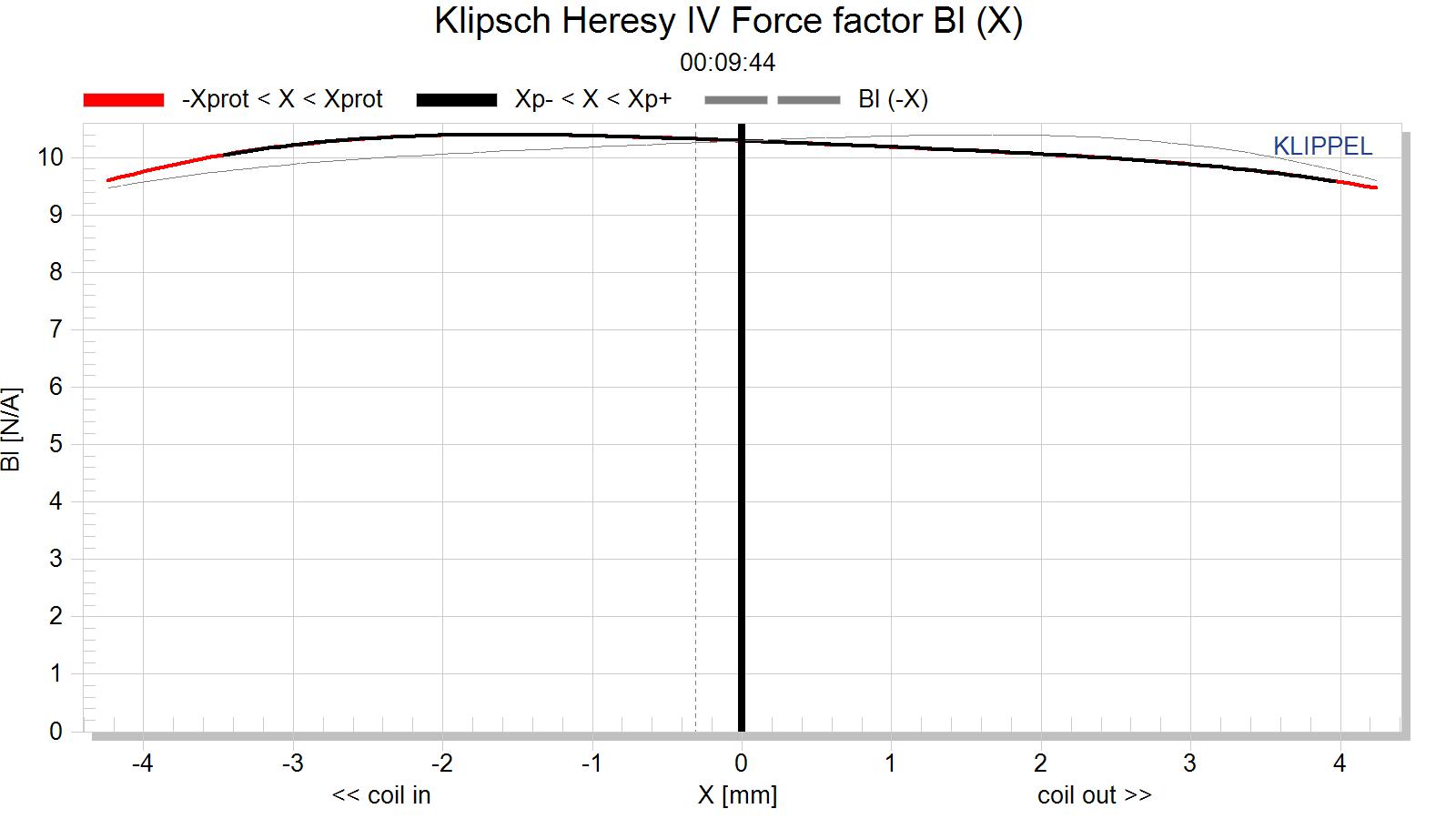 Klipsch Heresy IV Force factor Bl (X).png