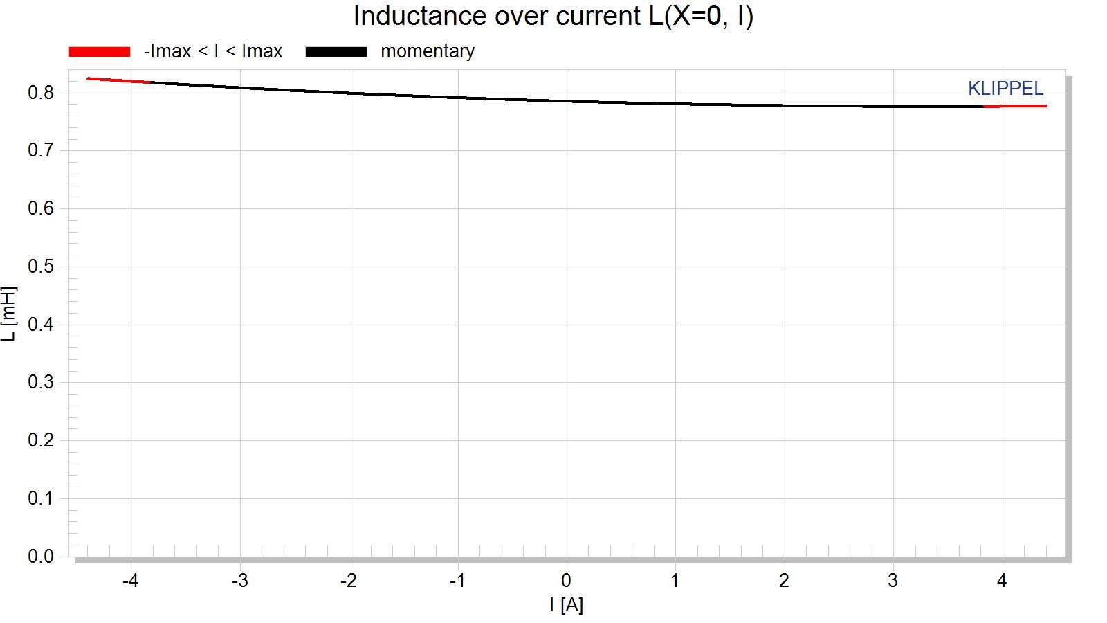Klipsch Heresy IV Inductance over current L(X=0, I).png