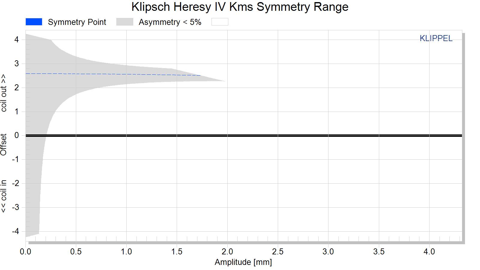 Klipsch Heresy IV Kms Symmetry Range.png