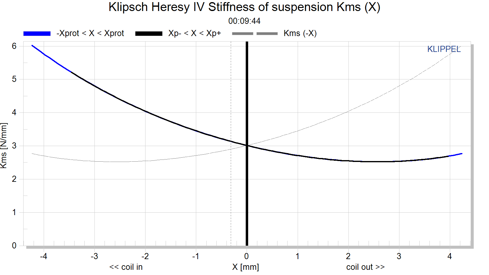 Klipsch Heresy IV Stiffness of suspension Kms (X).png