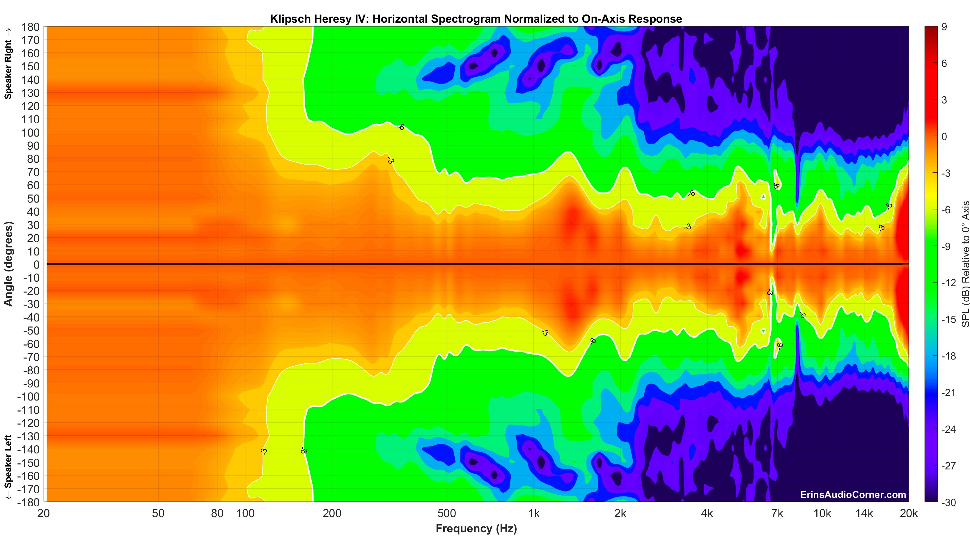 Klipsch Heresy IV_Horizontal_Spectrogram__Norm_Full.png