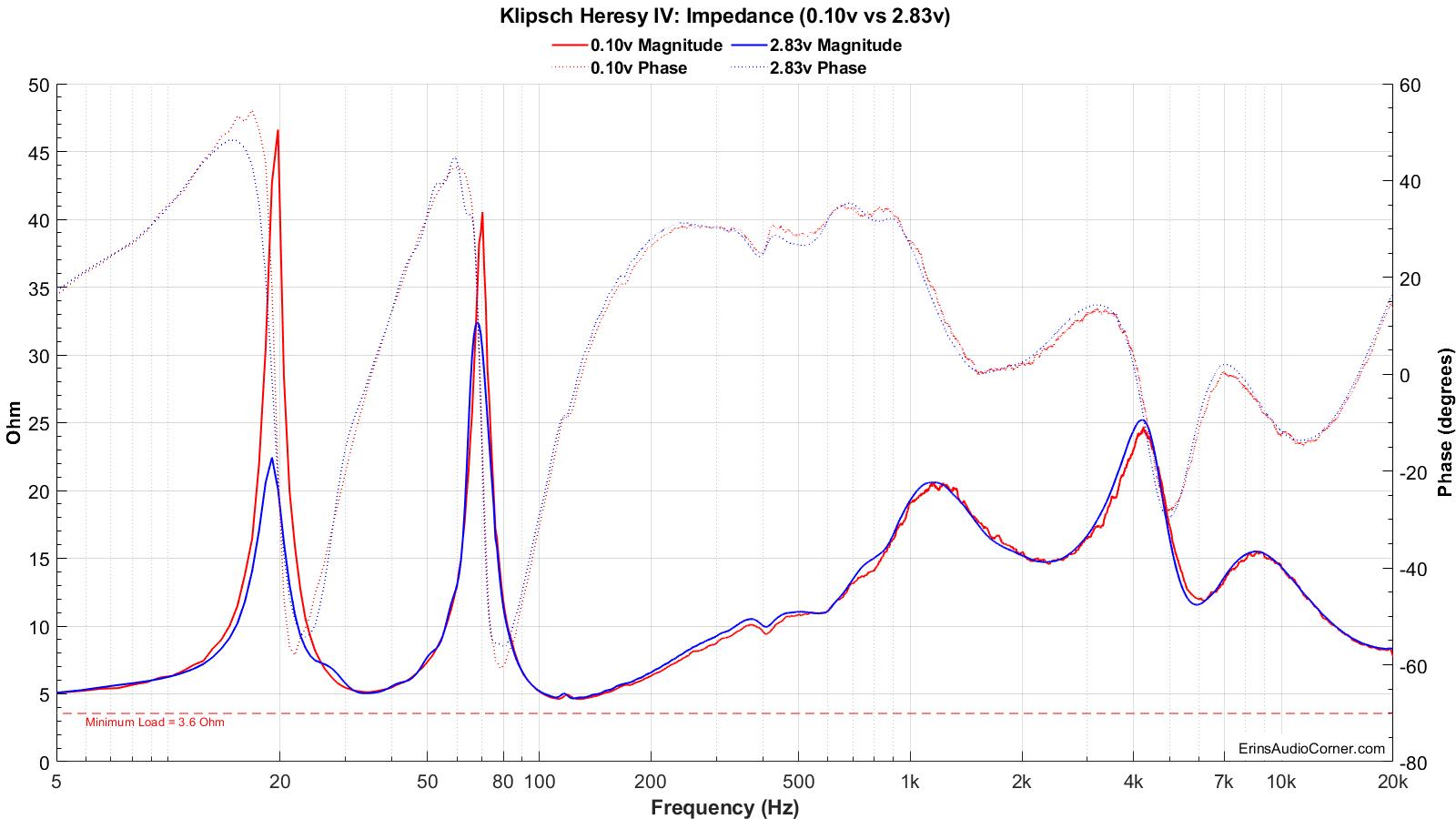Klipsch Heresy IV_Impedance_0.1v_&_2.83v.png