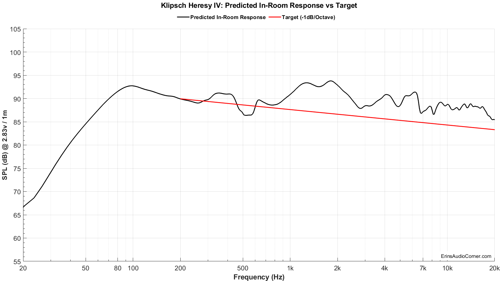 Klipsch Heresy IV_Predicted_vs_Target.png