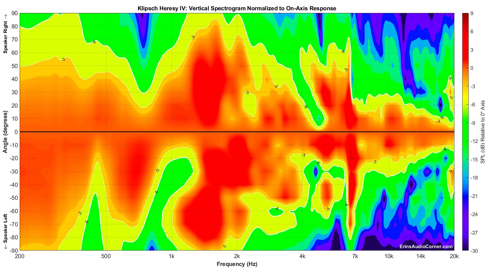 Klipsch Heresy IV_Vertical_Spectrogram__Norm_zoom.png