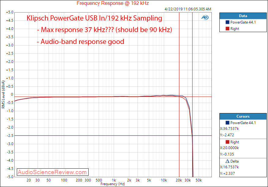 Klipsch PowerGate Streaming Amplifier DAC Frequency Response Audio Measurements.png