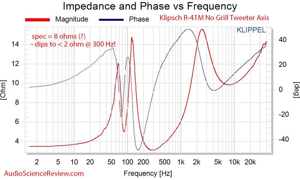 Klipsch R-41M Booksehlf Speaker Impedance and Phase Audio Measurements.png