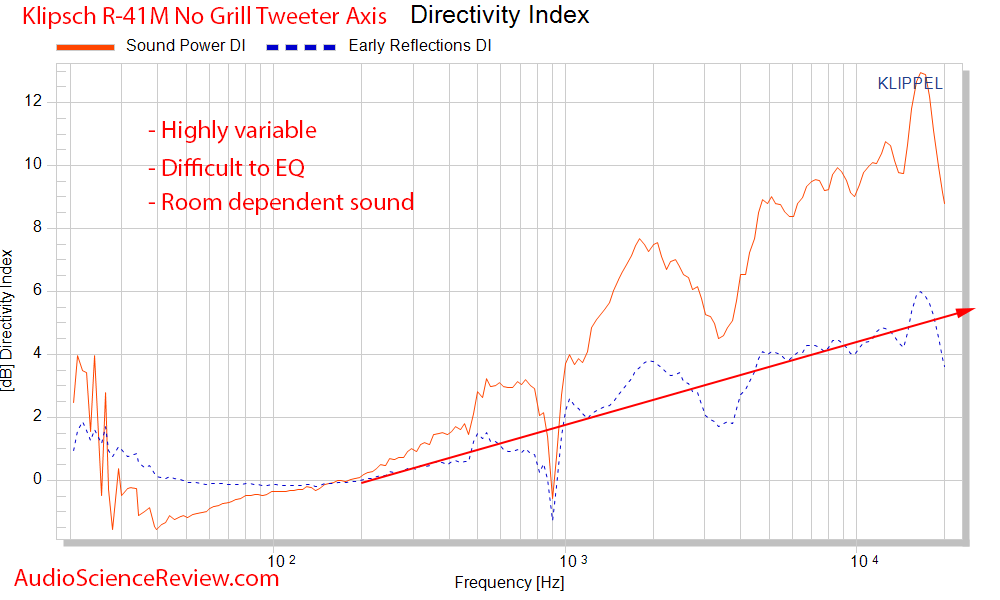 Klipsch R-41M Booksehlf Speaker Spinorama CEA-2034 Directivity Index Audio Measurements.png