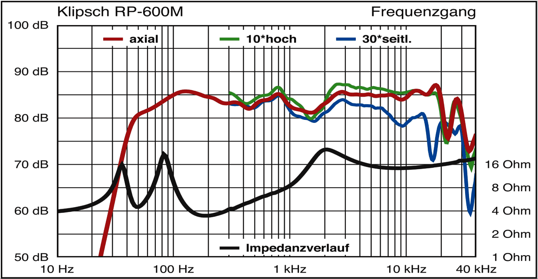 klipsch-rp-600m-frequenzgang-und-impedenz.png