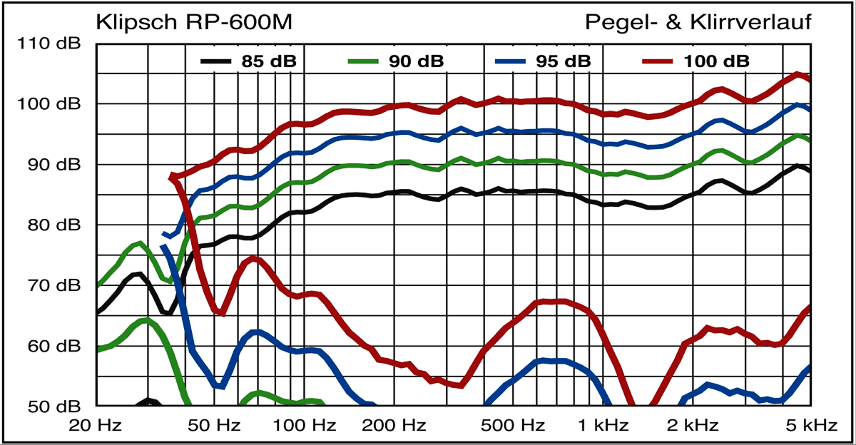 klipsch-rp-600m-pegel-und-klirrverlauf.png