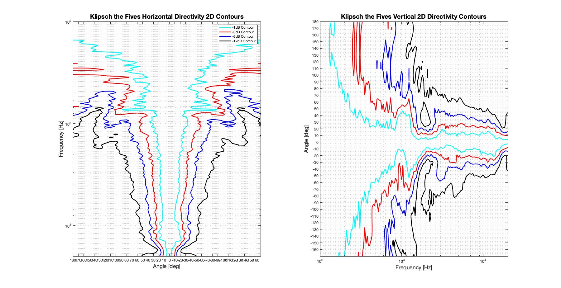 Klipsch the Fives 2D surface Directivity Contour Only Data.png