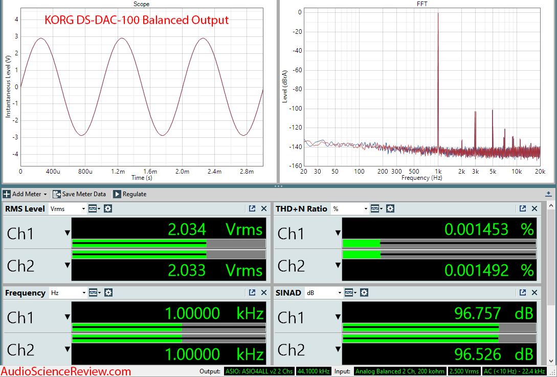 KORG DS-DAC-100 DAC and Headphone Amp Balanced Measurements.png