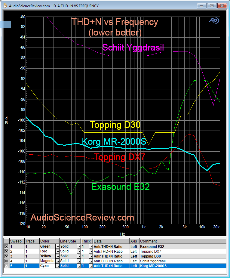 Korg MR-2000S THD+N Distortion Measurement.png